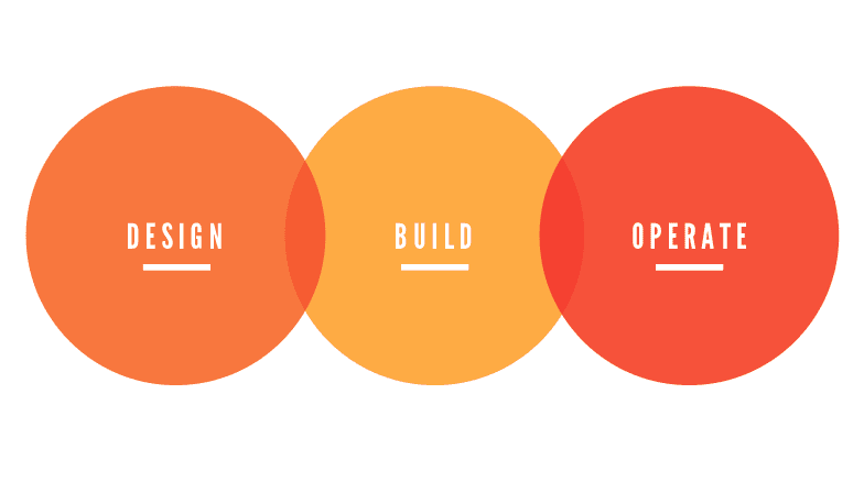 Design.Build.Operate.